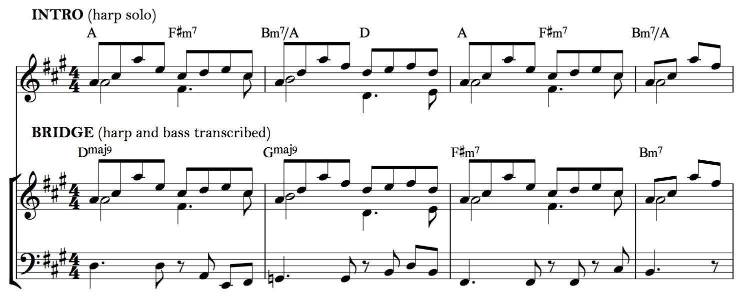 Mengenal Bagian – Bagian Lagu